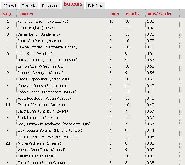 'Classements Premier League saison 2009-2010' Uuuuuu10
