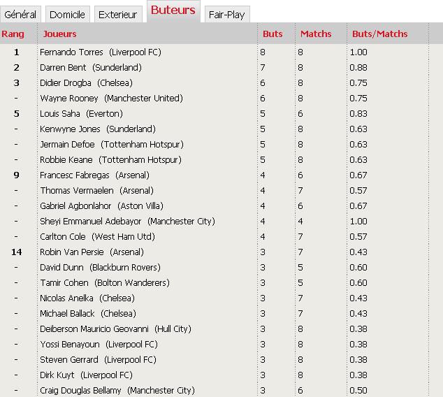 'Classements Premier League saison 2009-2010' Zzzzz10