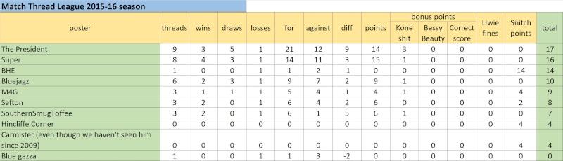 Match Thread League 2015-16 season.. - Page 4 Untitl12