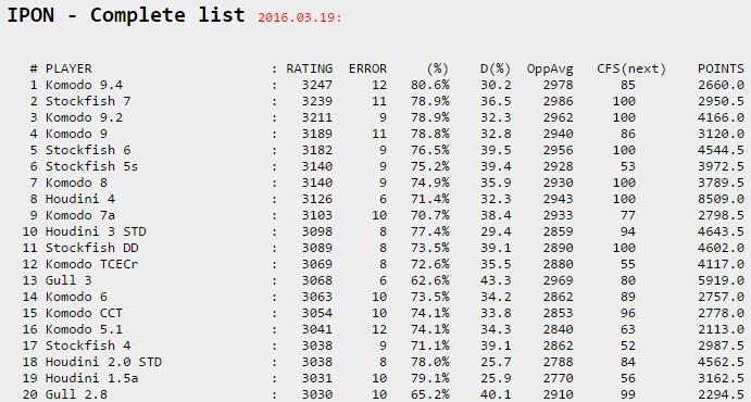 IPON rating list - Page 2 Ipon10