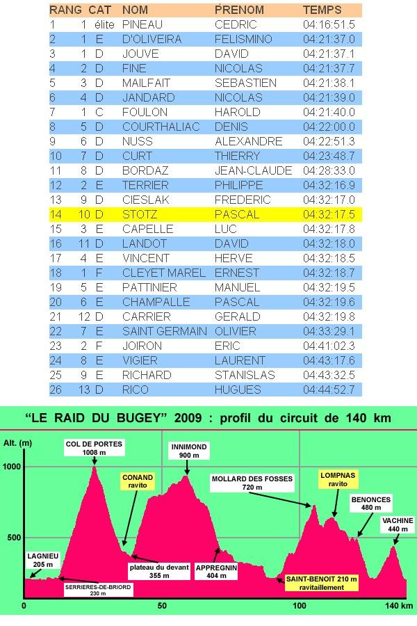 CR de la cyclo raid du Bugey 140km Raid-d10