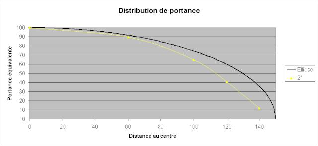 Distribution de portance et distribution de corde Exempl10
