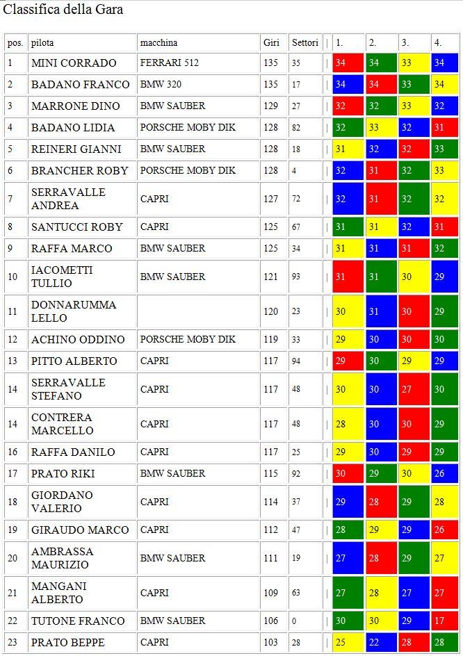Cronaca e risultati gara 2 Alpi del Mare all' Albitrack Classi11