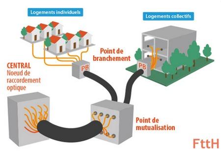 Parts de marché sur la FTTH en France Ftth_s10