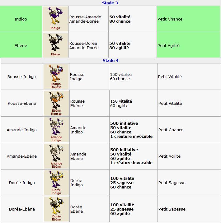 Elevage : Détail des variétés 000var10