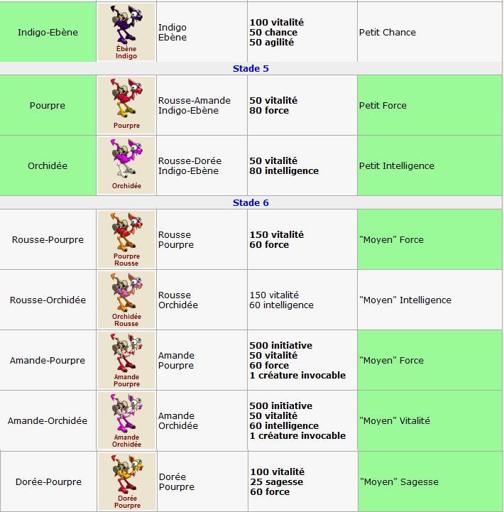 Elevage : Détail des variétés 000var11