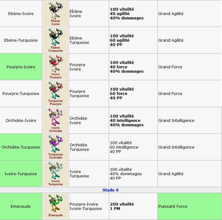 Elevage : Détail des variétés 000var14