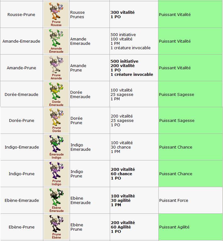 Elevage : Détail des variétés 000var15