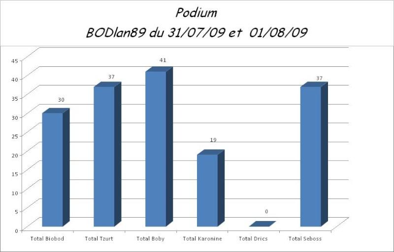 Résultat du concours du 31/07 & 01/08. Podium10