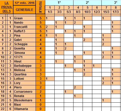 **Classifica**17 Marzo Genera23