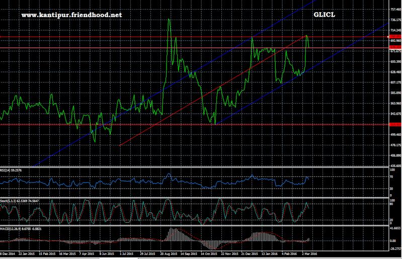 Gurans Life Insurance Company Ltd. (GLICL) Chart Glicl11