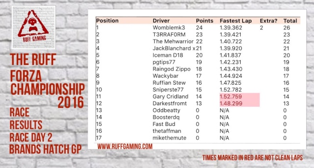 The Ruff Forza Championship 2016 - Race Day 2 Rd3_312