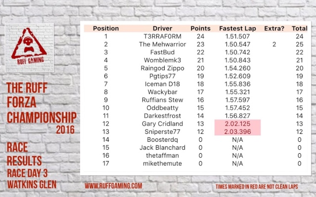 The Ruff Forza Championship 2016 - Race Day 3 Rd3_612