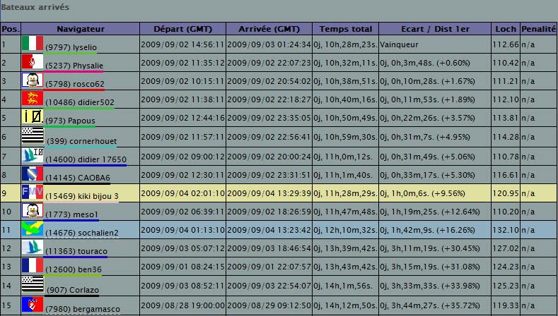 La course des pertuis (Permanent 110 mn) - Page 2 04-09-12
