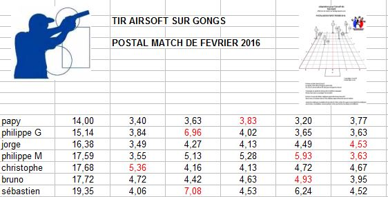 postal match FAPSF février 2016 Pm_fap10