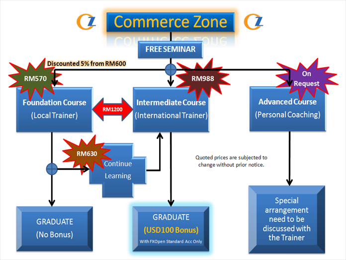 CommerceZone | We Focus To Develop Classf10