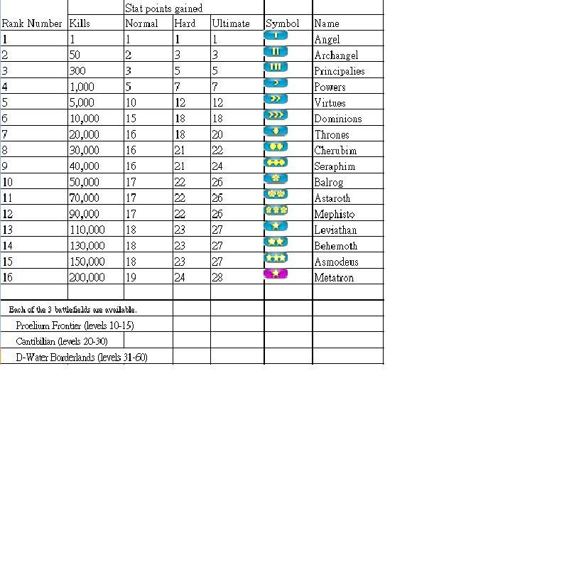 PVP Rankings Pvp_ra10