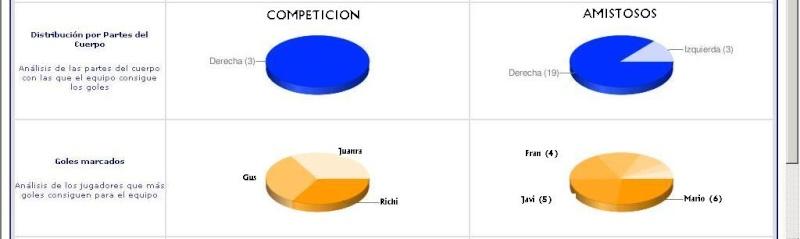 Estadísticas pretemporada Goles_10