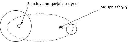 Υπολογισμός και Σημασία Ειδικών Σημείων στο Χάρτη Iiiii10