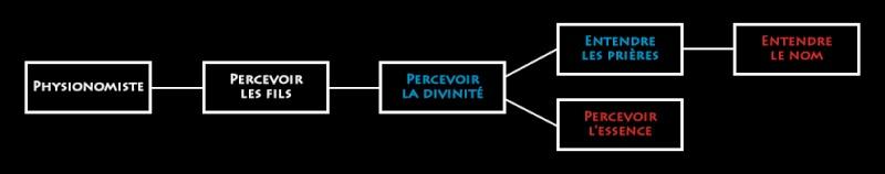 La Perception Épique Percep15