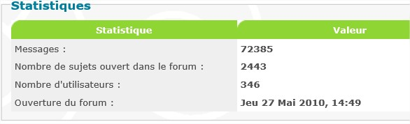 Statistiques Forum Stats_10