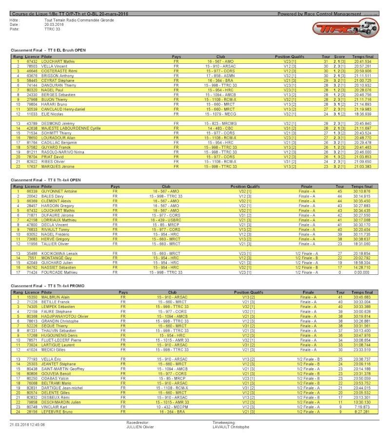 Course de Ligue O/P-Th et O-BL le 20 mars 2016 au TTRC33 Classe10