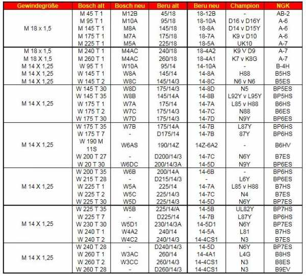 Bougies: tableau d'équivalence et documentation 14564310