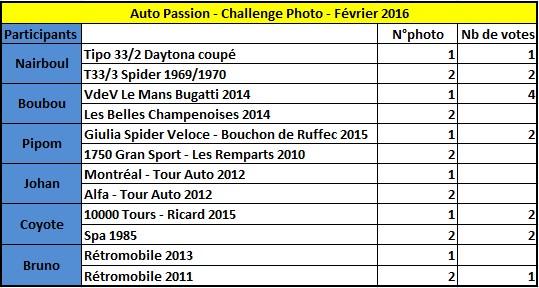 Challenge Photo Auto-Passions – Saison 2016 Classe10