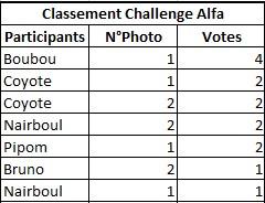 Challenge Photo Auto-Passions – Saison 2016 Classe11