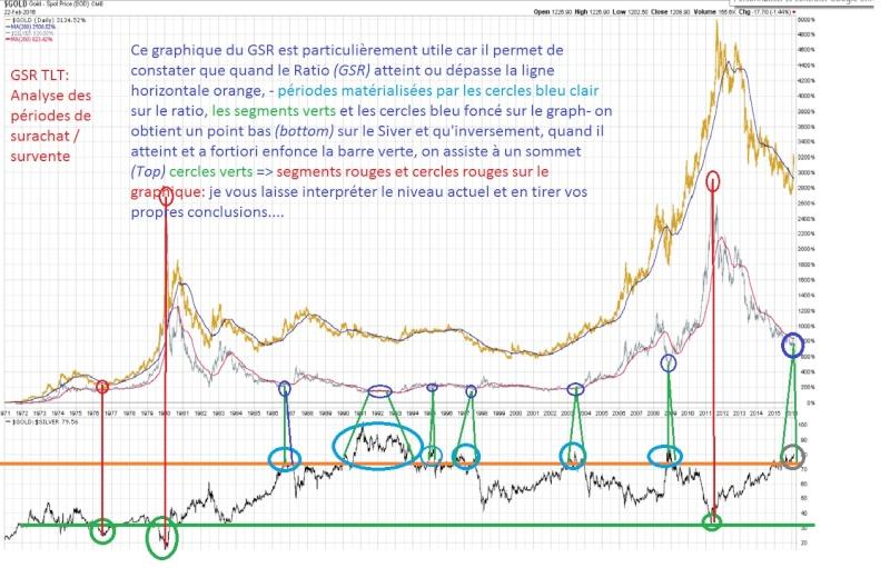 Ratio or /argent. analyse et prévision de son évolution future Graph_10