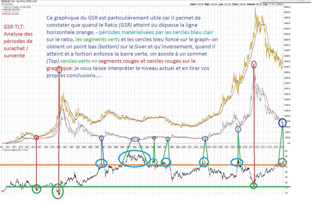 Ratio or /argent. analyse et prévision de son évolution future Graph_12