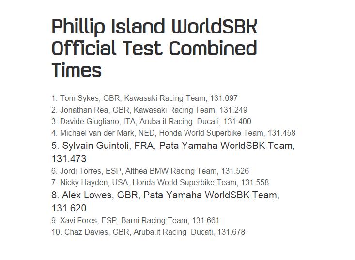 World Superbike & Supersport 2016 Sans_t52