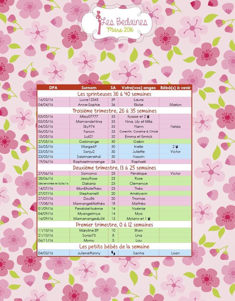 Les couveuses du 07 au 20 mars 2016 Mars16