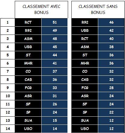 CLASSEMENT AVEC/SANS BONUS Classe12
