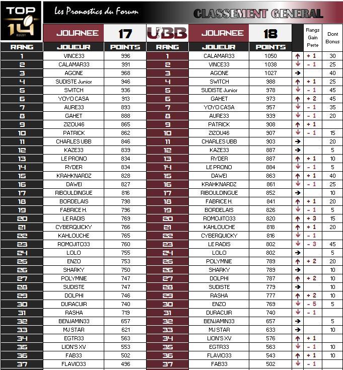 PRONOS 2015/2016 . ST - UBB - Page 3 Classe17
