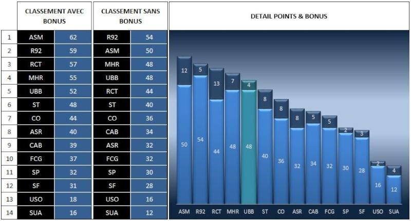 CLASSEMENT AVEC/SANS BONUS Classe19