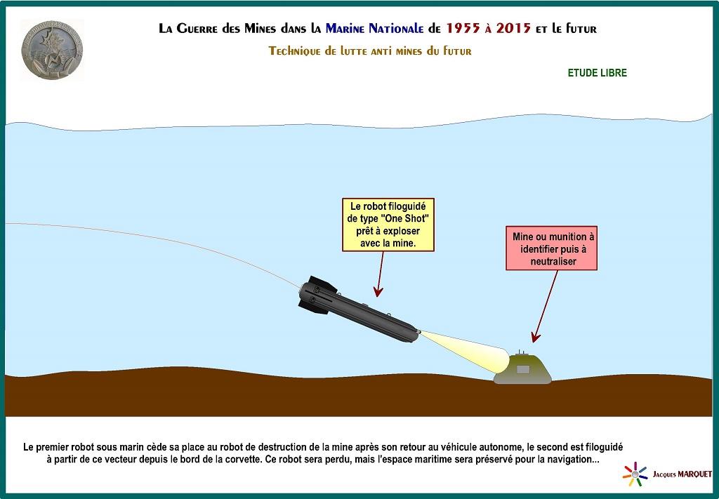 La Guerre des mines actuelle et future Guerre21