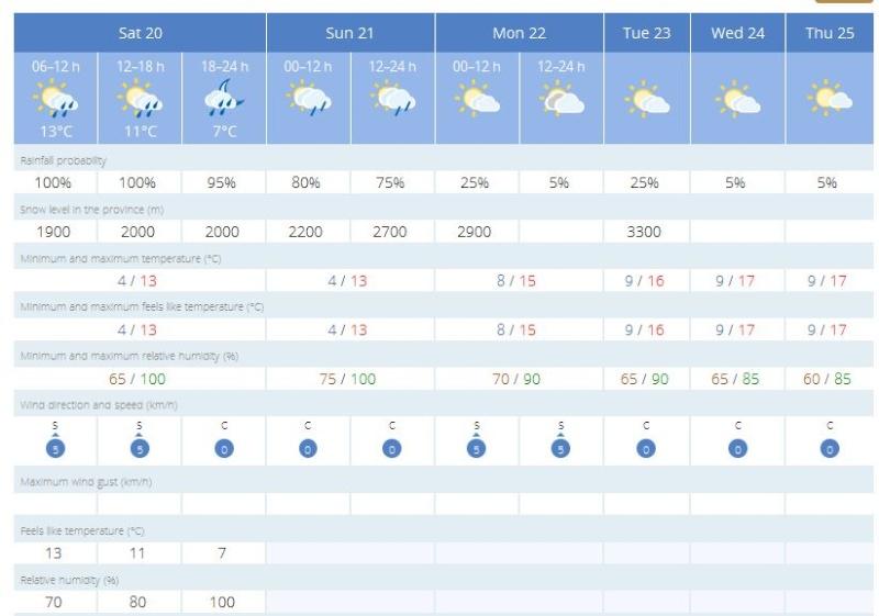 Weekend weather Captur28