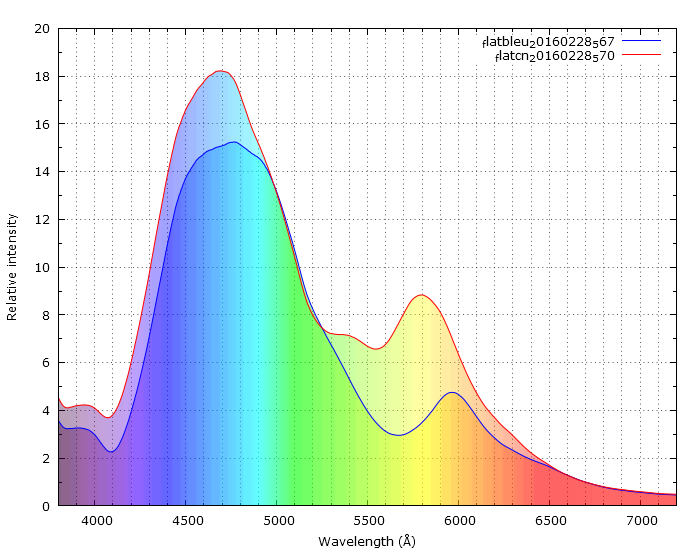Comparatif ecran à flat Aurora / EL Backlight Compar10