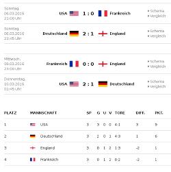 International Women Football 2016 Th-she10