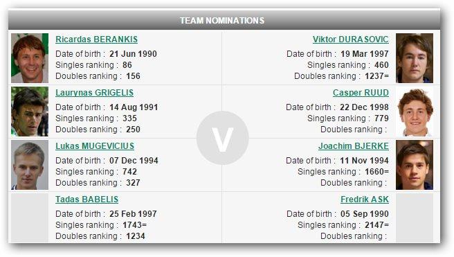 Норвежский теннис.  CASPER RUUD (Каспер Рууд) и Viktor Durasovic 0-casr12