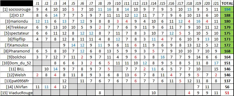 Classement saison régulière ligue A - Page 4 Rysult19