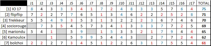 Classement saison régulière ligue B  Rysult20