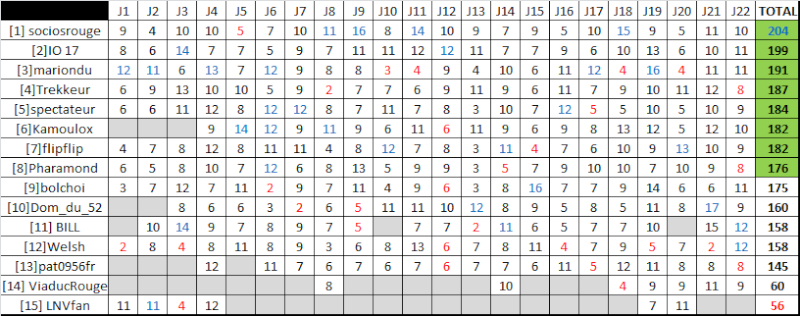 Classement saison régulière ligue A - Page 4 Rysult21