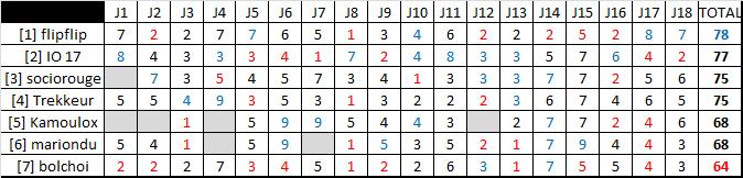Classement saison régulière ligue B  Rysult22