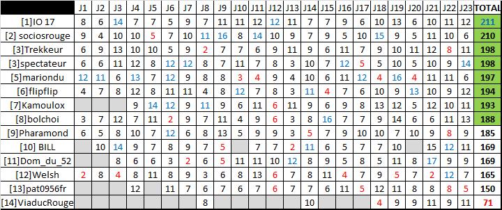 Classement saison régulière ligue A - Page 4 Rysult23