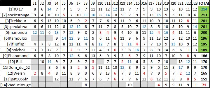 Classement saison régulière ligue A - Page 4 Rysult24