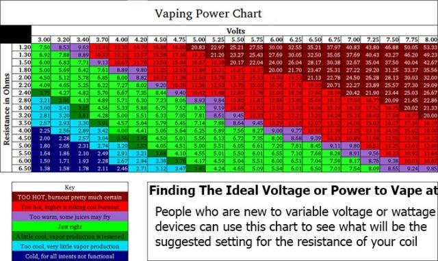 vaporizadores - Guía de voltios, ohmios y resistencia en vaporizadores  Power-10