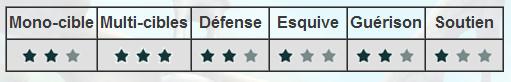 Artilleur: le dps distance multicible par excellence Capaci10