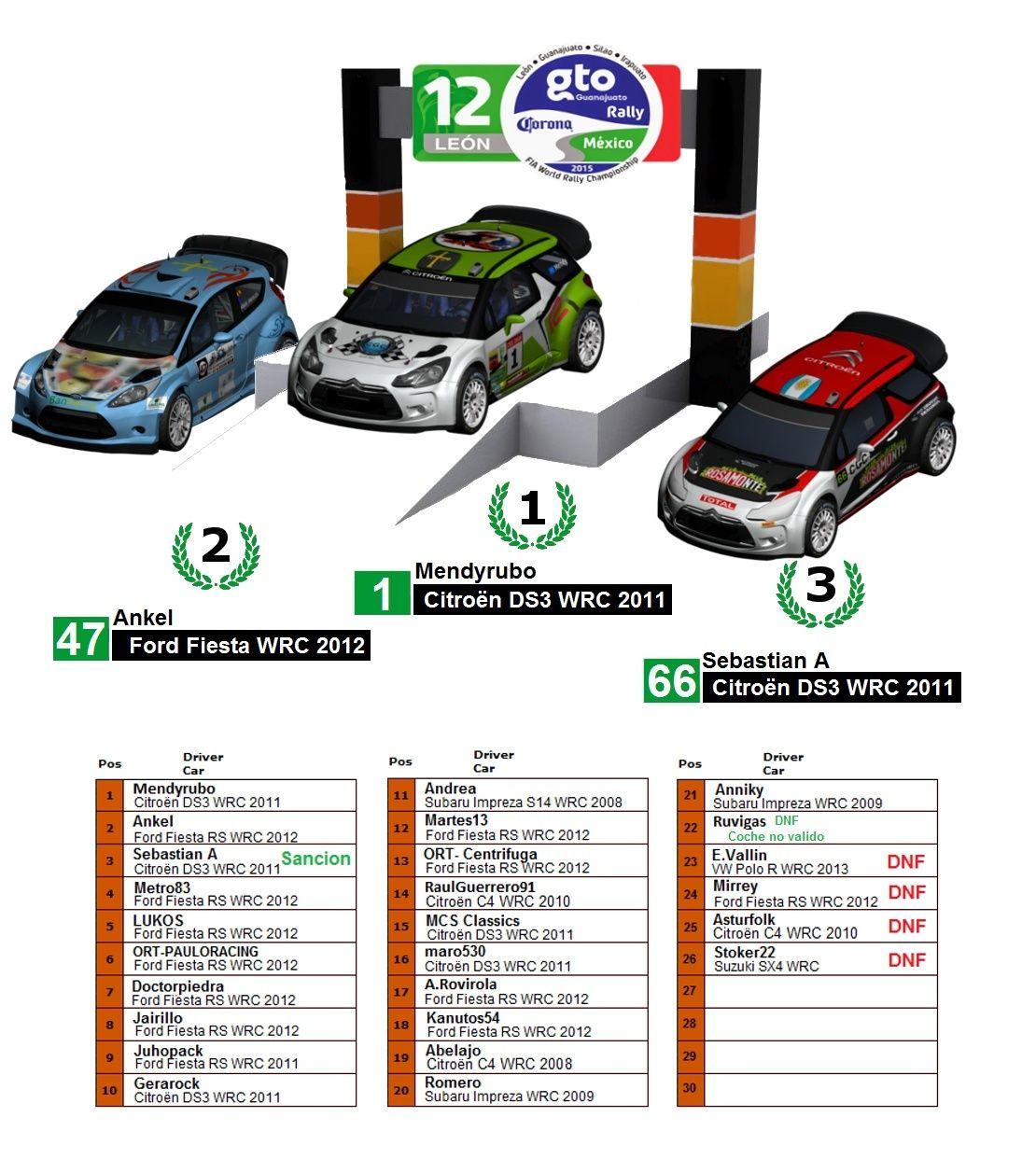 Crónica  Rally México R1 Podio_15